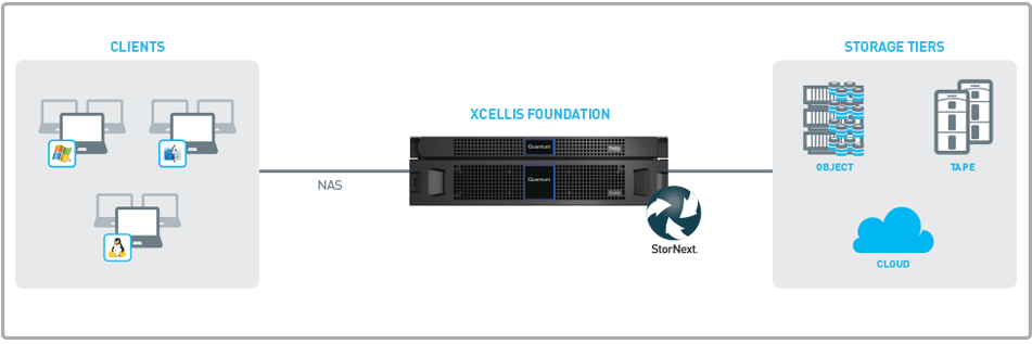 quantum xcellis foundation shared storage enables shared adobe premiere pro projects