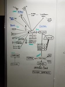 Live streaming production workflow whiteboard